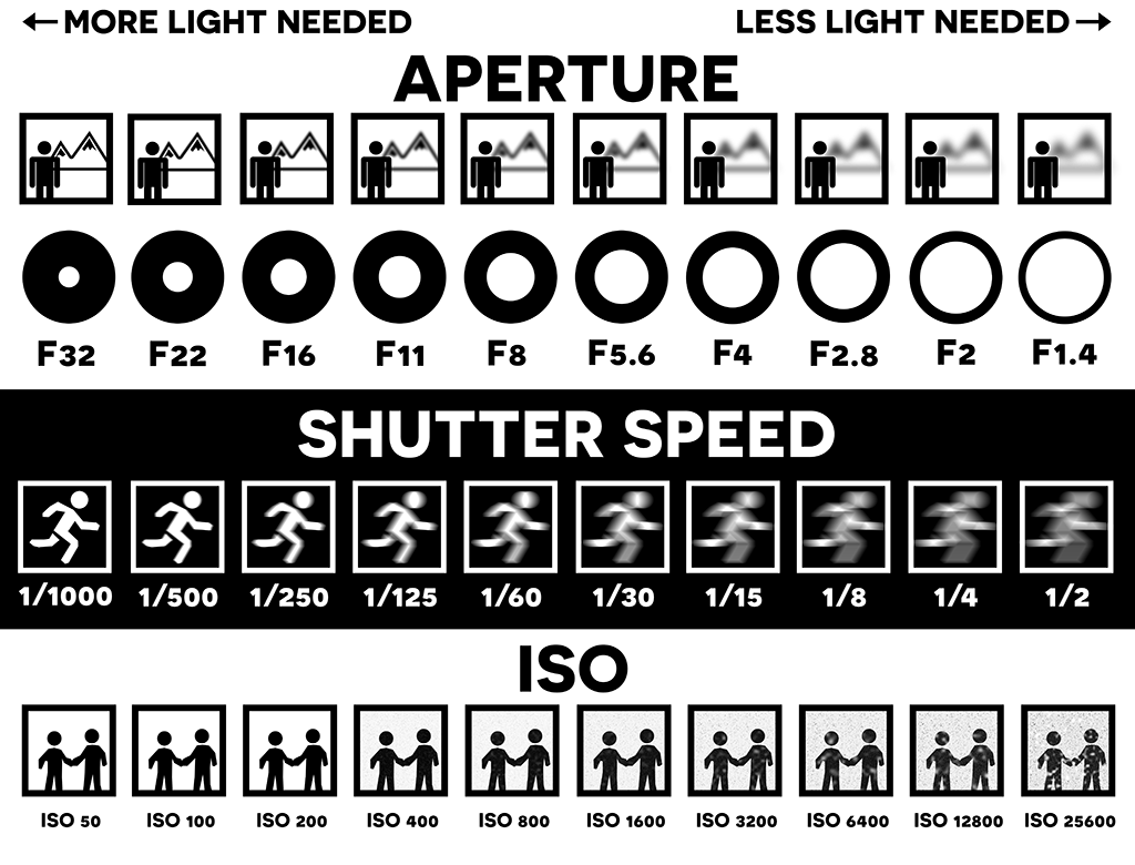 What Is Shutter Speed   The Ultimate Guide To Creative Use ...